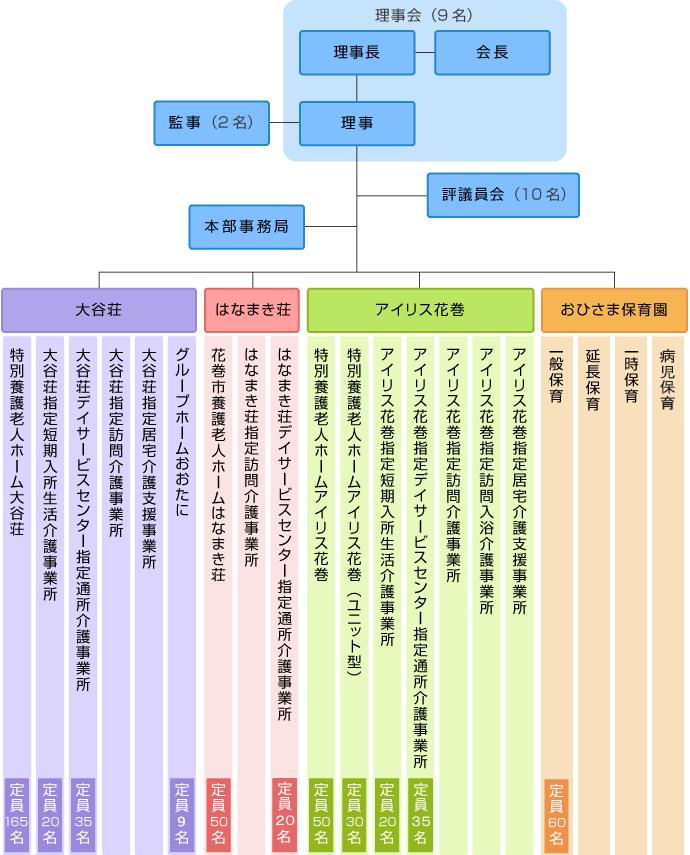 社会福祉法人大谷会の組織図